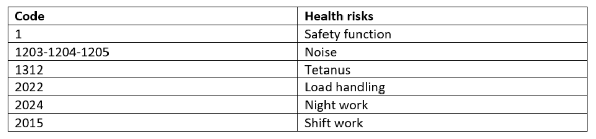 Health Risk Codes Table